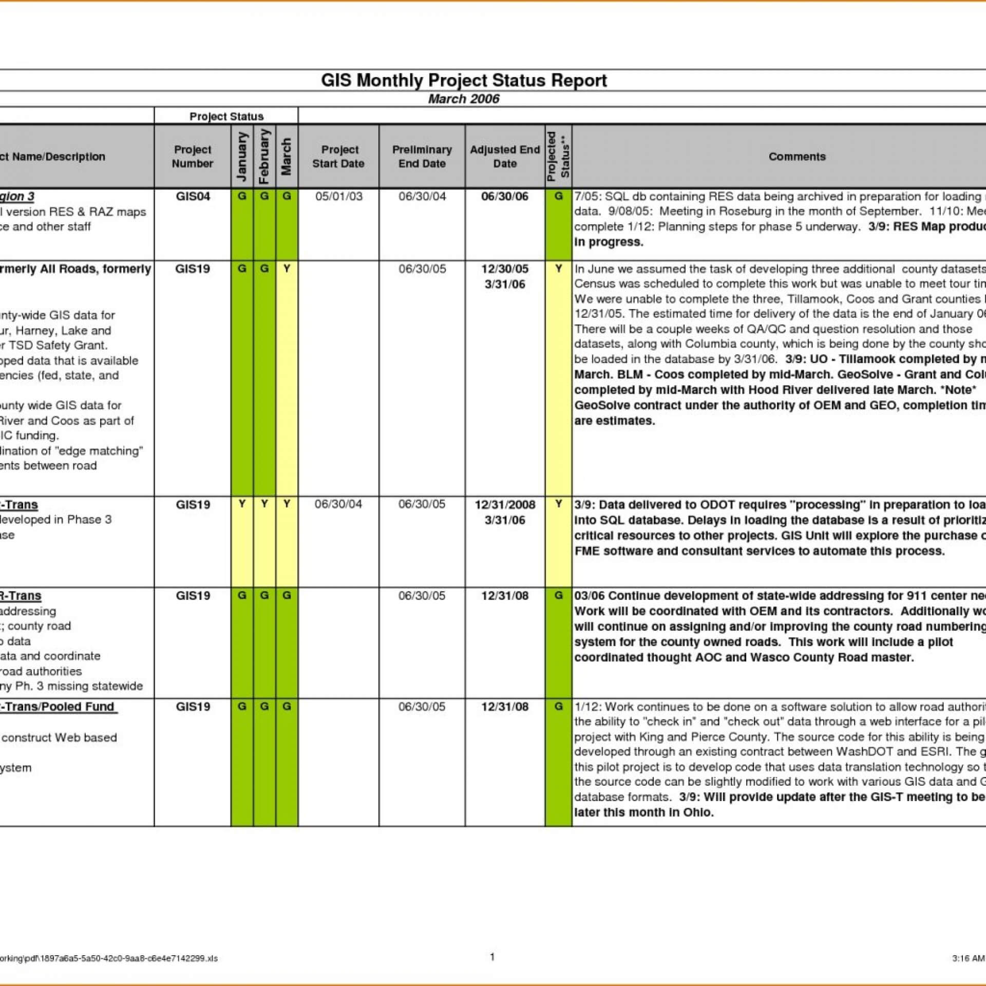 010 Weekly Status Report Template Ideas Astounding Excel With Regard To Project Status Report Template Excel Download Filetype Xls