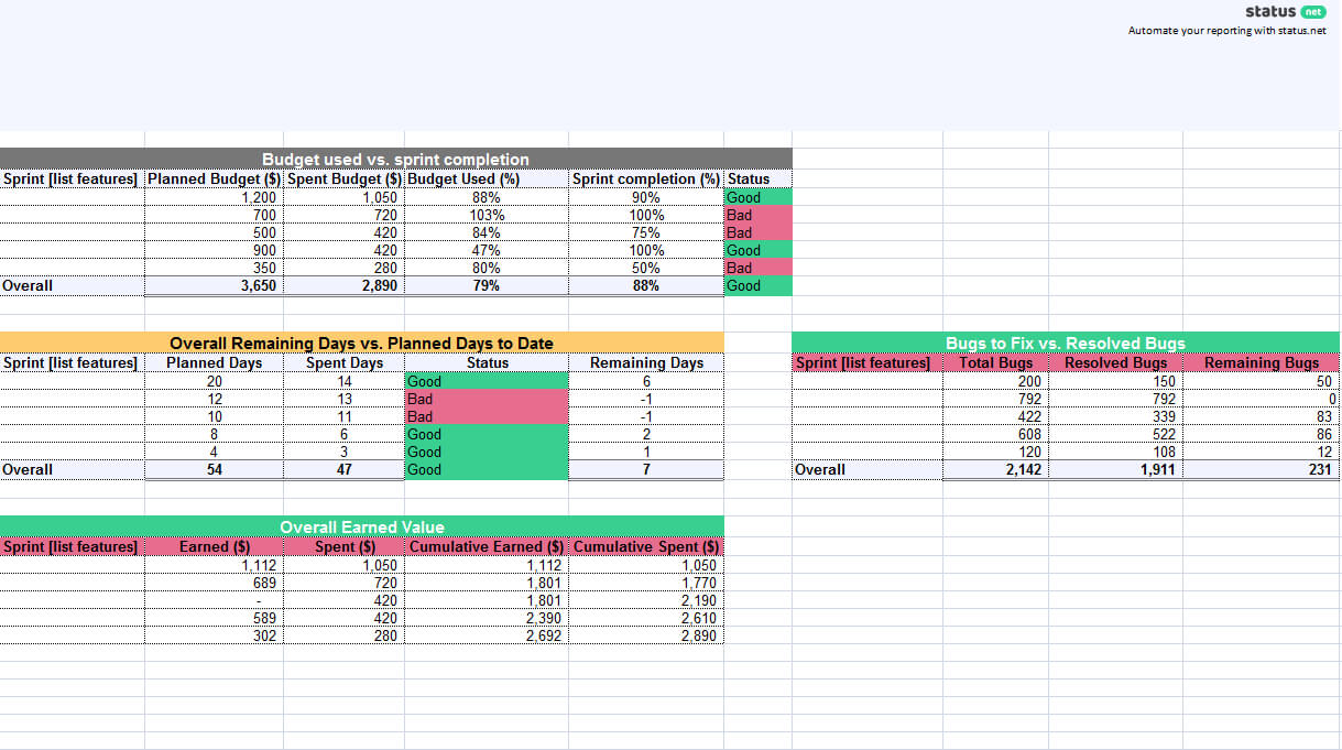 1 Must-Have Agile Status Report Template | Free Download within Agile Status Report Template