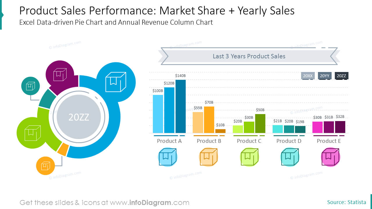 12 Creative Charts For Product Sales Report Annual Review with Sales Report Template Powerpoint