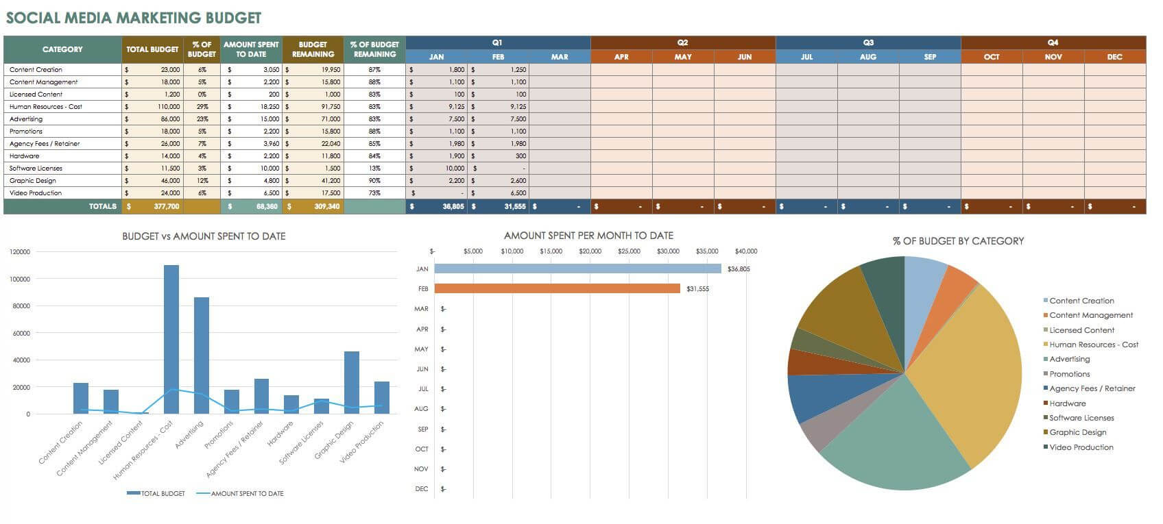 12 Free Social Media Reports | Marketing Budget, Social for Social Media Weekly Report Template