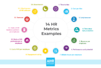 14 Hr Metrics Examples: The Basis Of Data-Driven Decision within Hr Annual Report Template