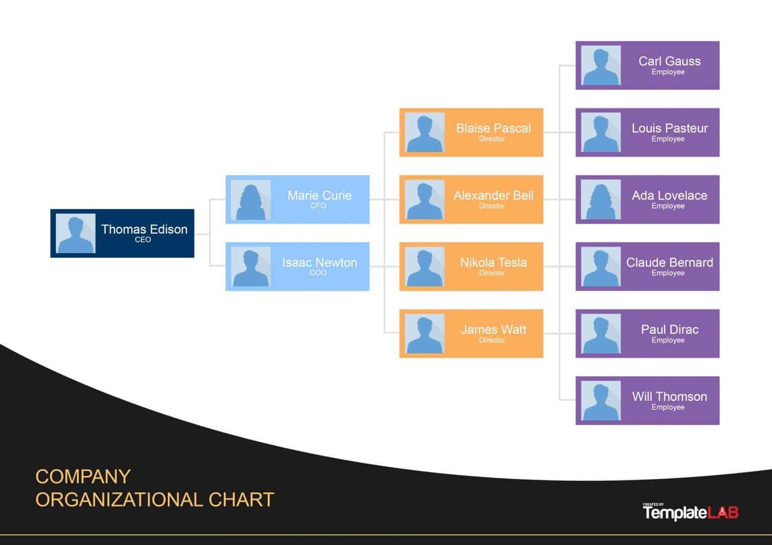 40 Organizational Chart Templates (Word, Excel, Powerpoint) for Company Organogram Template Word