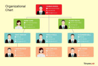 40 Organizational Chart Templates (Word, Excel, Powerpoint) for Organogram Template Word Free