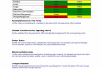 40+ Project Status Report Templates [Word, Excel, Ppt] ᐅ In Stoplight Report Template