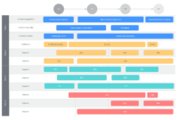 5 Steps To Build A Next-Level Product Roadmap In Lucidchart throughout Blank Road Map Template