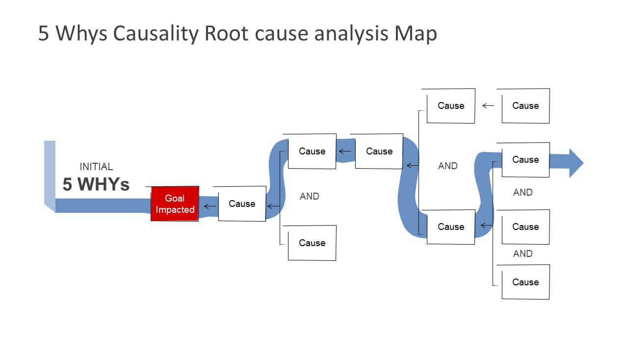 5 Why'S Powerpoint Templates Throughout Root Cause Analysis Template Powerpoint