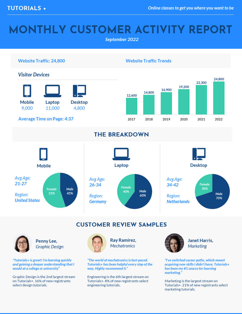 55+ Customizable Annual Report Design Templates, Examples & Tips intended for Word Annual Report Template
