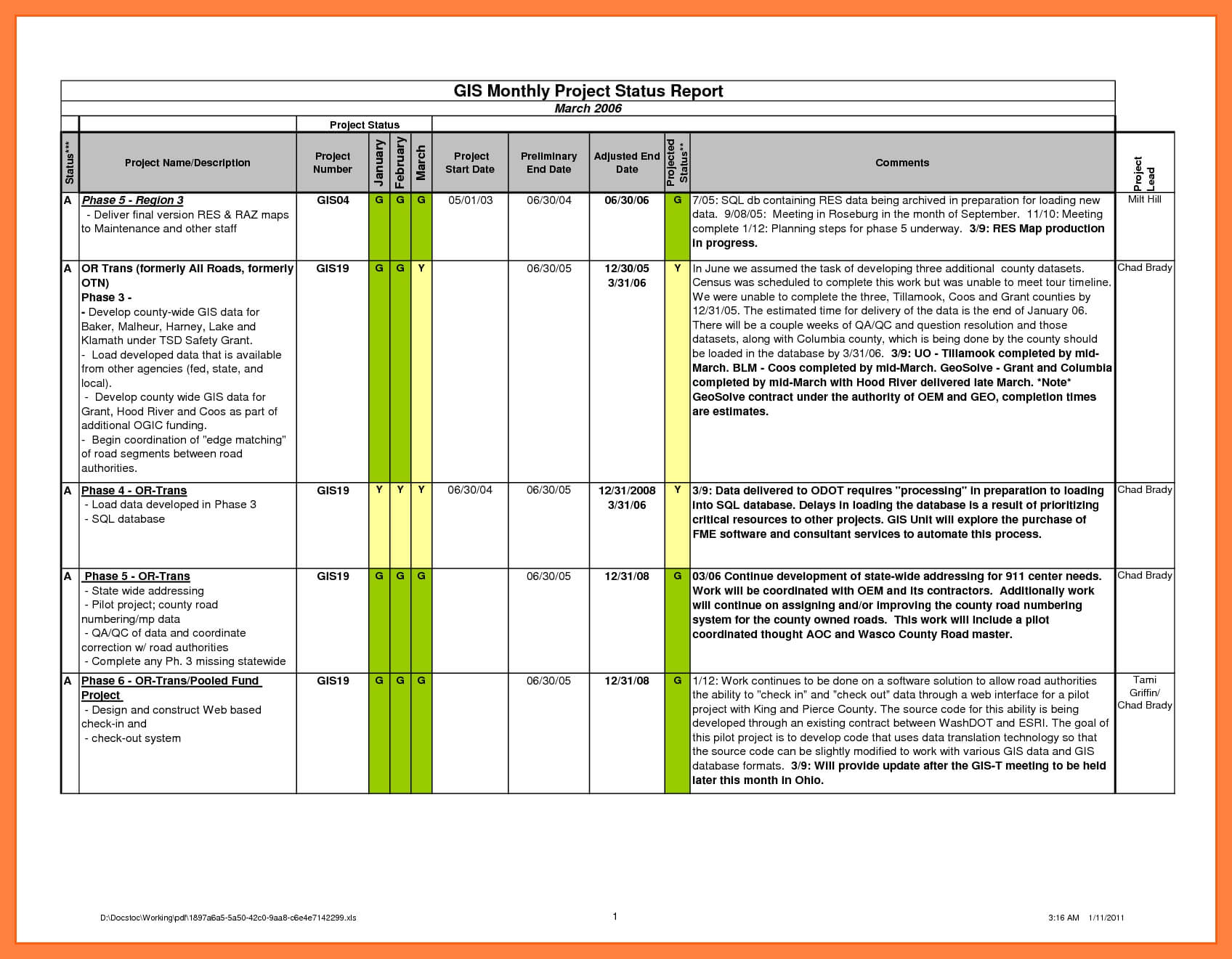 7+ Sample Project Status Reports | Corpus Beat throughout Monthly Status Report Template Project Management