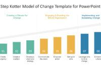 8 Step Kotter Model Of Change Powerpoint Template for Change Template In Powerpoint