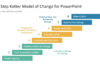 8 Step Kotter Model Of Change Powerpoint Template in Change Template In Powerpoint