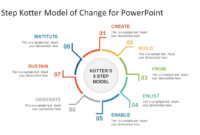 8 Step Kotter Model Of Change Powerpoint Template inside Change Template In Powerpoint