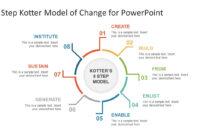8 Step Kotter Model Of Change Powerpoint Template intended for How To Change Powerpoint Template