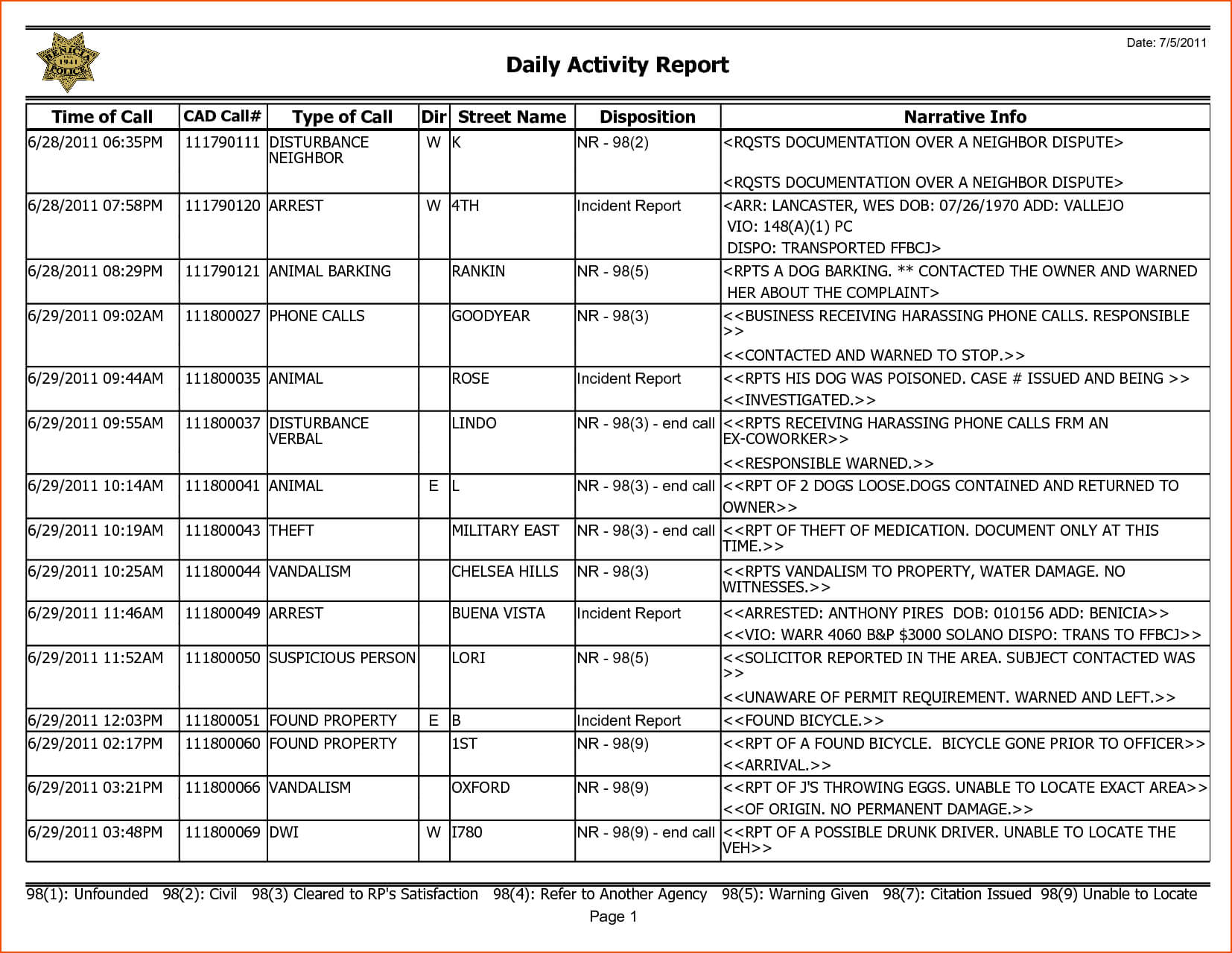8+ Weekly Activity Report Template - Bookletemplate with regard to Daily Activity Report Template