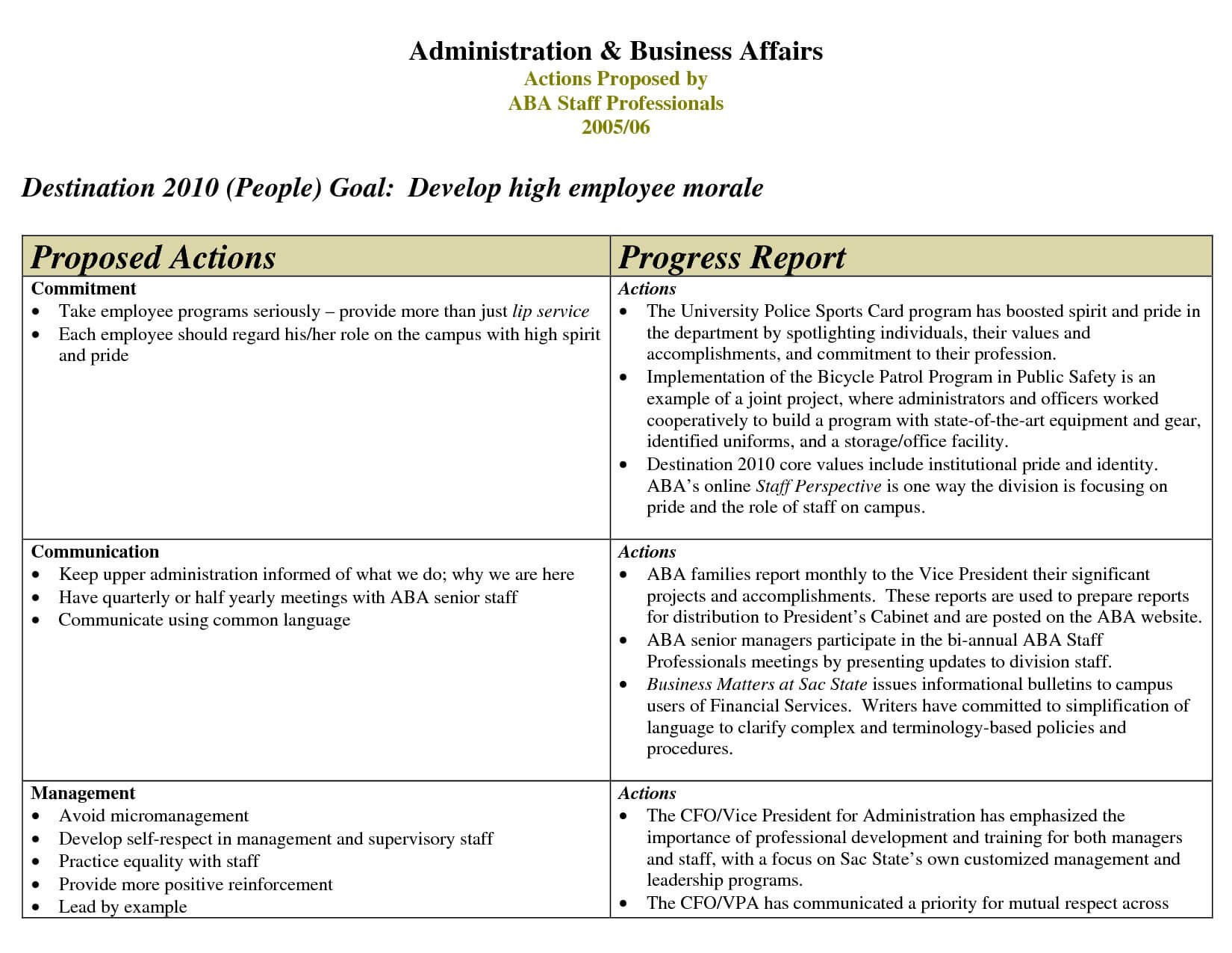 9+ Employee Progress Report Template | This Is Charlietrotter With Regard To Staff Progress Report Template