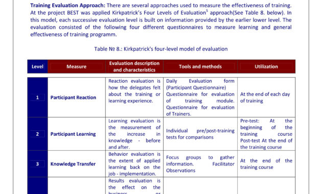 9+ Training Evaluation Survey Examples - Pdf, Word | Examples within Training Feedback Report Template