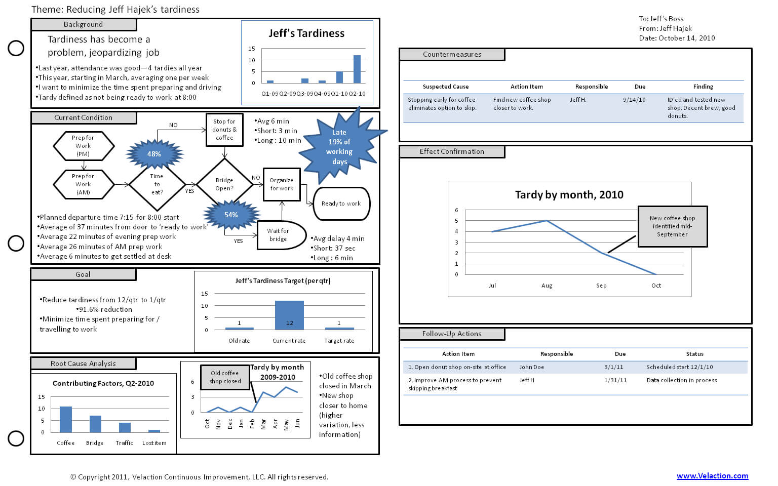 A3 Template: A Tool To Organize And Summarize Content At A Intended For A3 Report Template