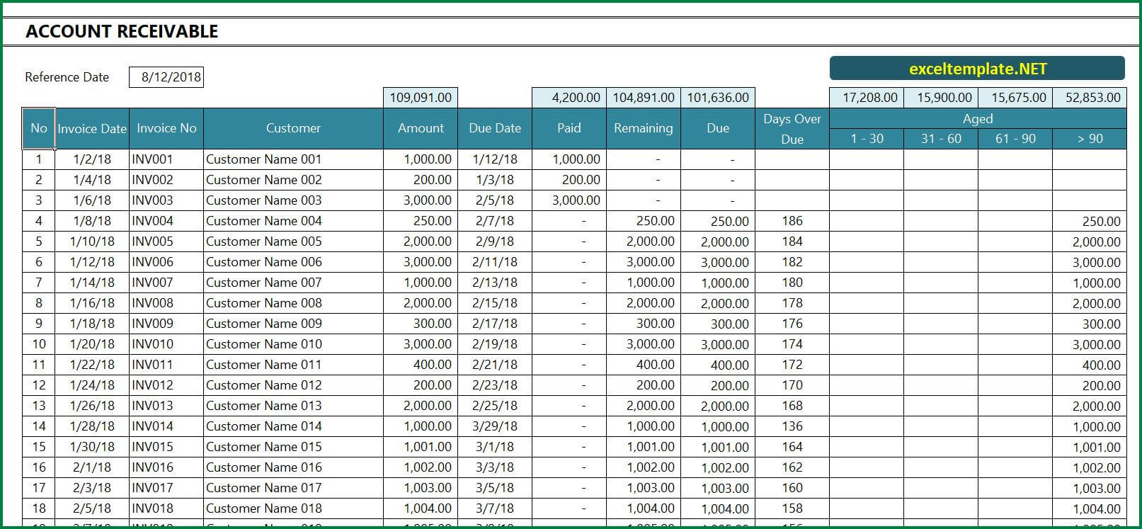 Account Receivable Excel Template » Exceltemplate regarding Accounts Receivable Report Template