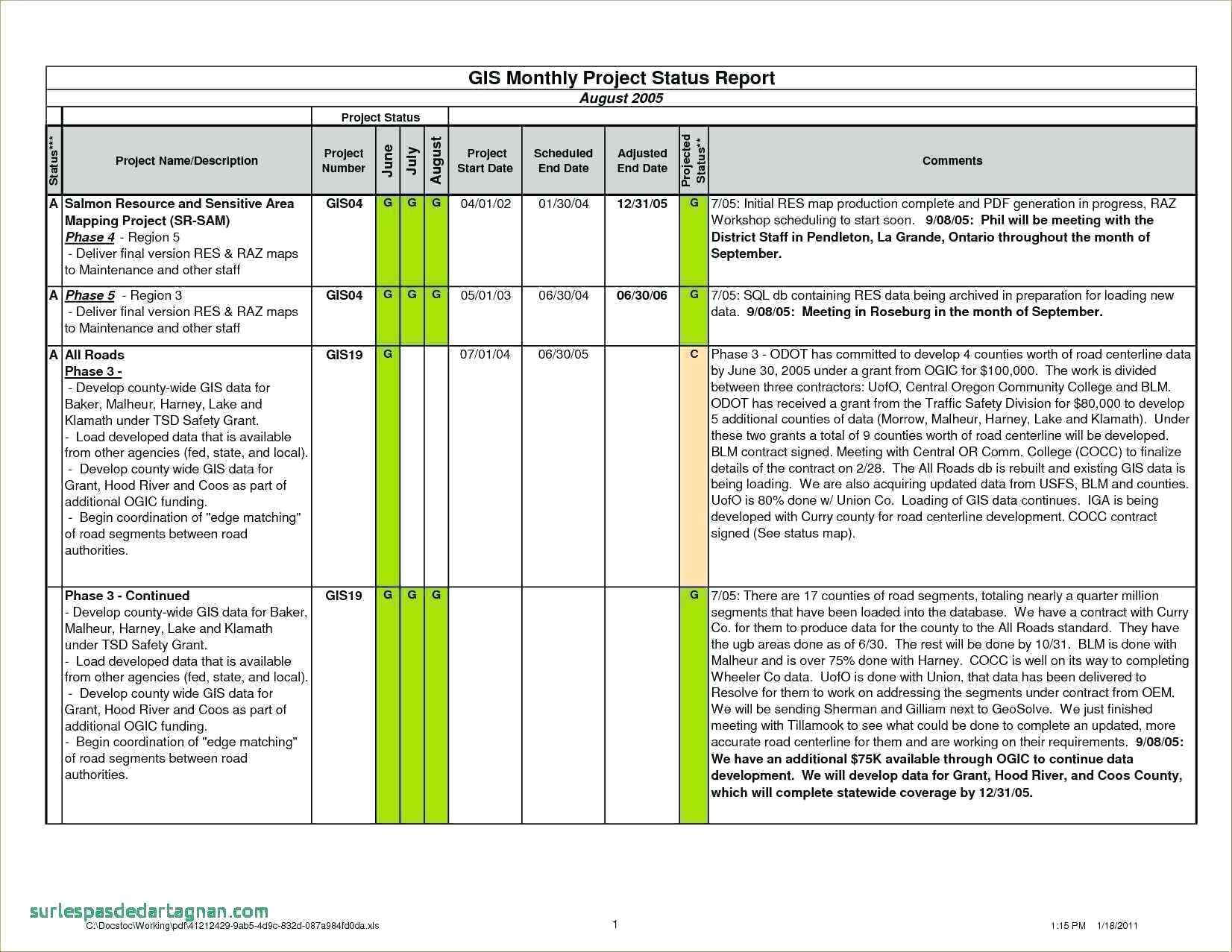 Agile Status Report Template - Atlantaauctionco Intended For Agile Status Report Template
