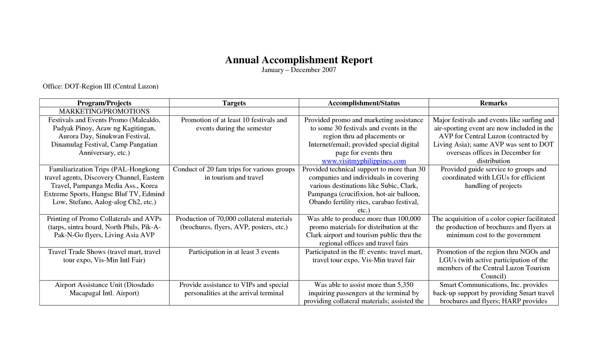Annual Accomplishment Report Sample With Table Format : Venocor With Regard To Weekly Accomplishment Report Template