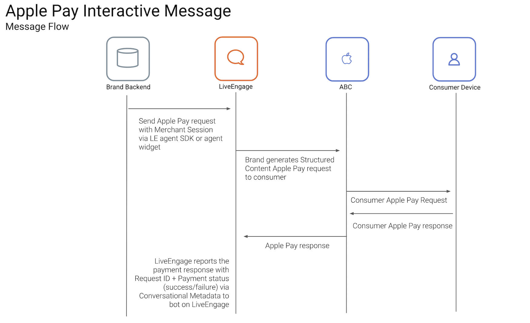Apple Business Chat Templates - Apple Pay Template regarding Queue Cards Template