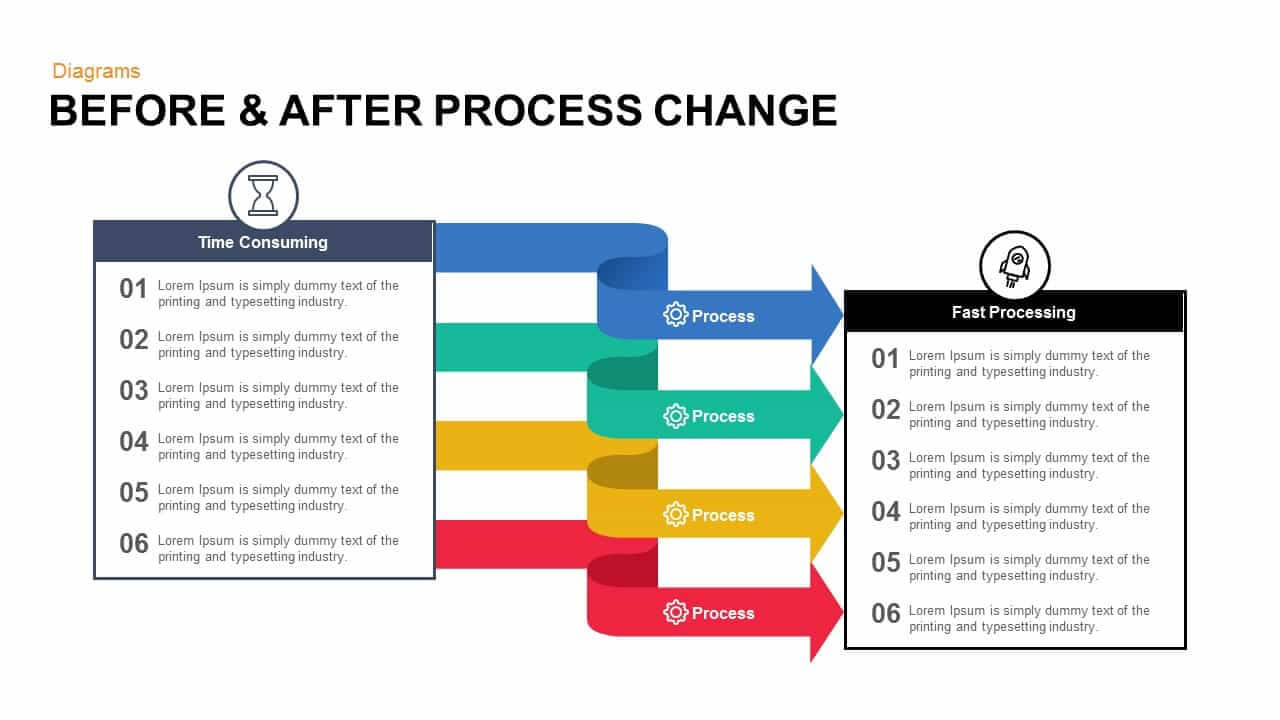 Before And After Process Change Powerpoint Template And Keynote In How To Change Template In Powerpoint