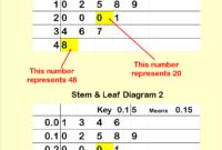 Blank Stem And Leaf Plot Template – Atlantaauctionco within Blank Stem And Leaf Plot Template