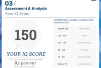 Bmi Certified Iq Test – Take The Most Accurate Online Iq Test! throughout Iq Certificate Template