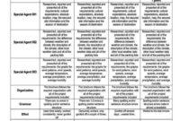 Brochure Rubric Template – Sampletemplatess – Sampletemplatess intended for Brochure Rubric Template