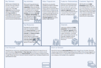Business Model Canvas Examples – Automobile & Amazon Case within Business Canvas Word Template