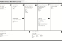 Business Model Canvas – Wikipedia intended for Business Canvas Word Template