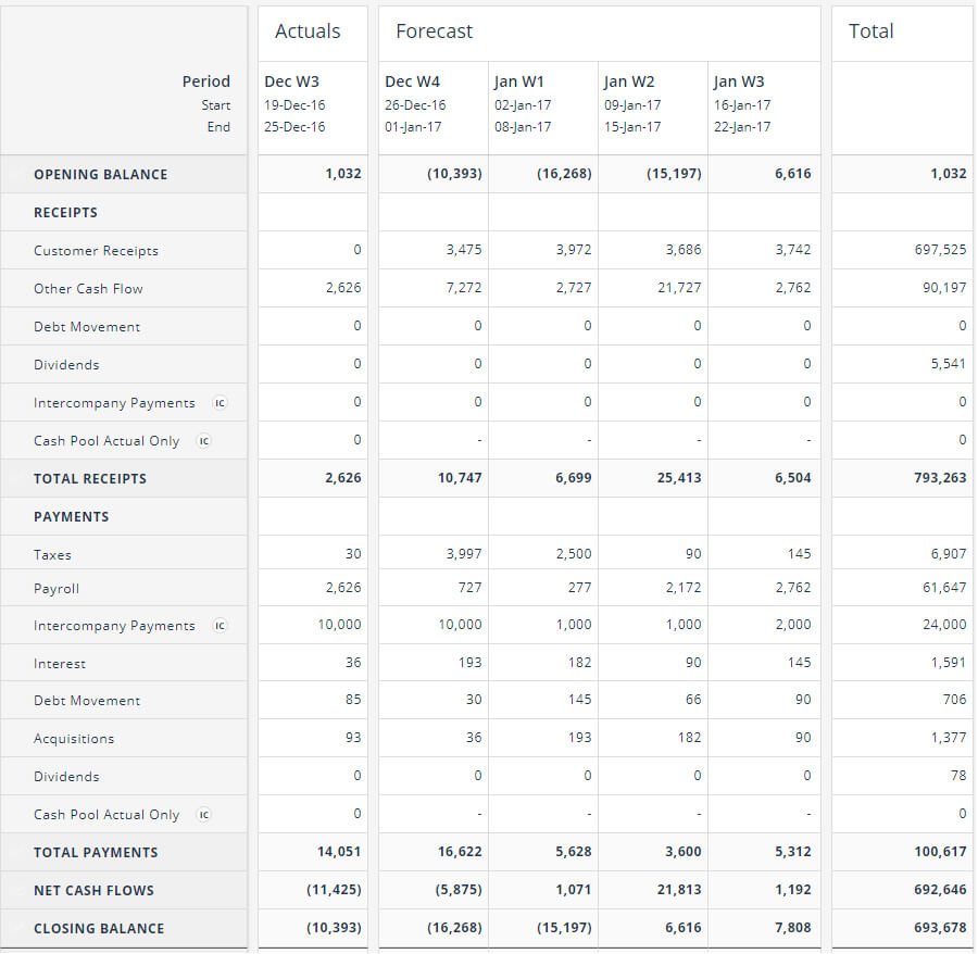 Cash Flow Forecasting Template Pertaining To Liquidity Report Template