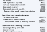 Cash Flow Statement Format | Cash Flow Statement, Statement regarding Credit Analysis Report Template