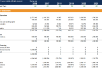Cash Flow Statement – How A Statement Of Cash Flows Works in Cash Position Report Template