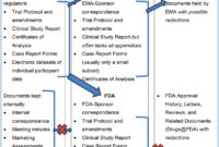 Clinical Study Reports Of Randomised Controlled Trials: An pertaining to Case Report Form Template