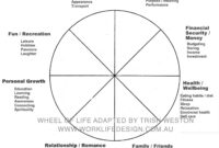 Coaching Wheel Colors – Google Search | Explore Classy regarding Wheel Of Life Template Blank