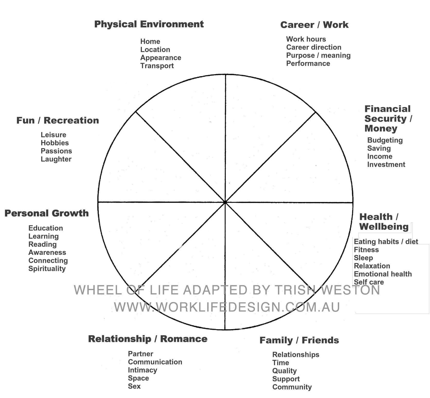 Coaching Wheel Colors - Google Search | Explore Classy regarding Wheel Of Life Template Blank