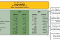 Common-Size Analysis Of Financial Statements intended for Credit Analysis Report Template