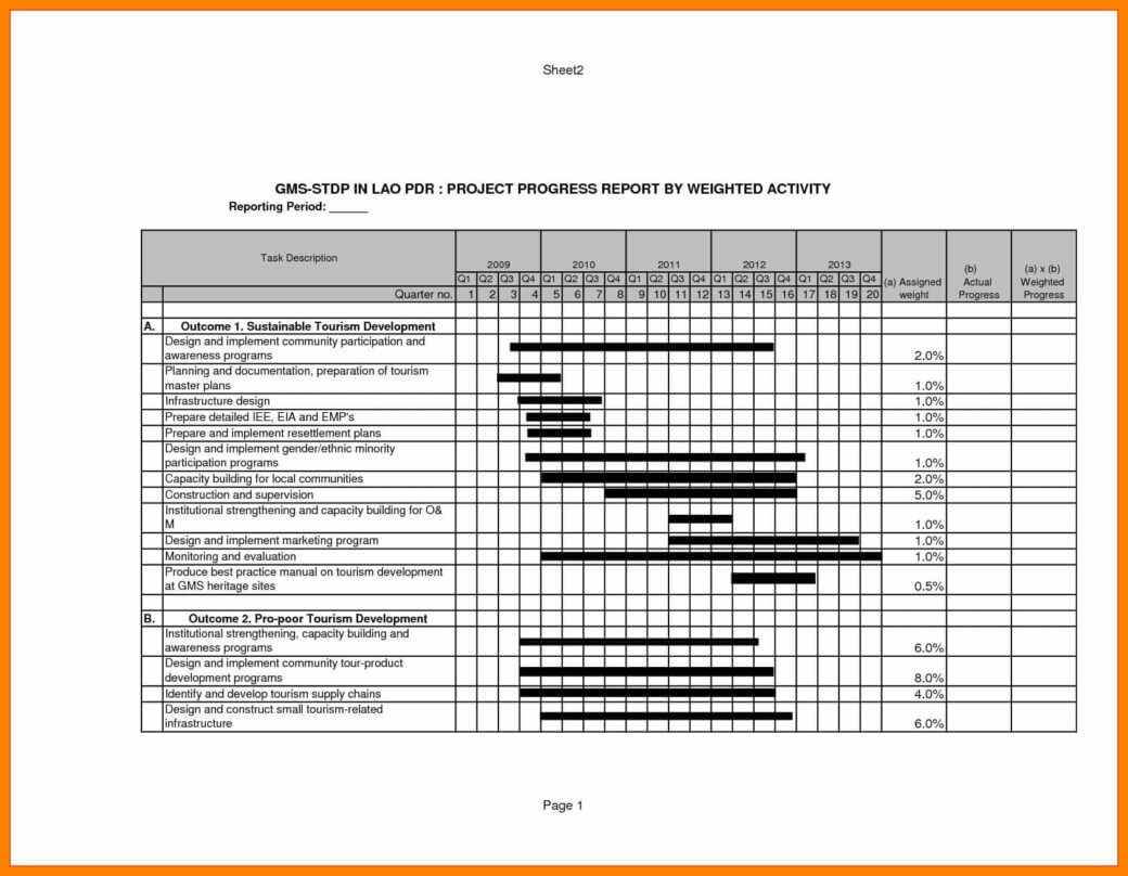 Construction Project Progress Report Template 26683 – Resume Inside Construction Status Report Template