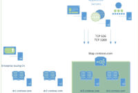 Creating Custom Secure Ldap Certificates For Domain For Active Directory Certificate Templates