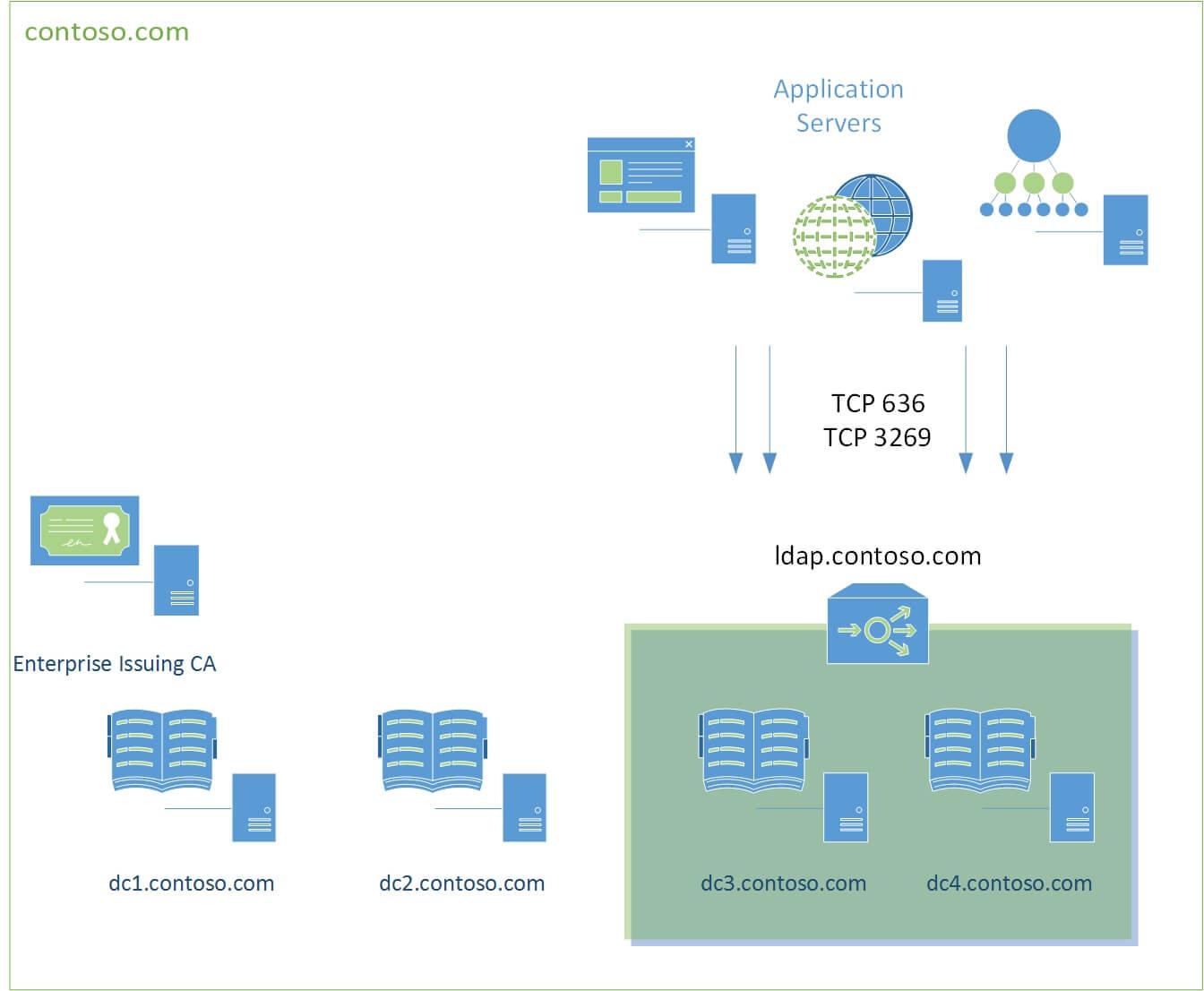 Creating Custom Secure Ldap Certificates For Domain Inside Domain Controller Certificate Template