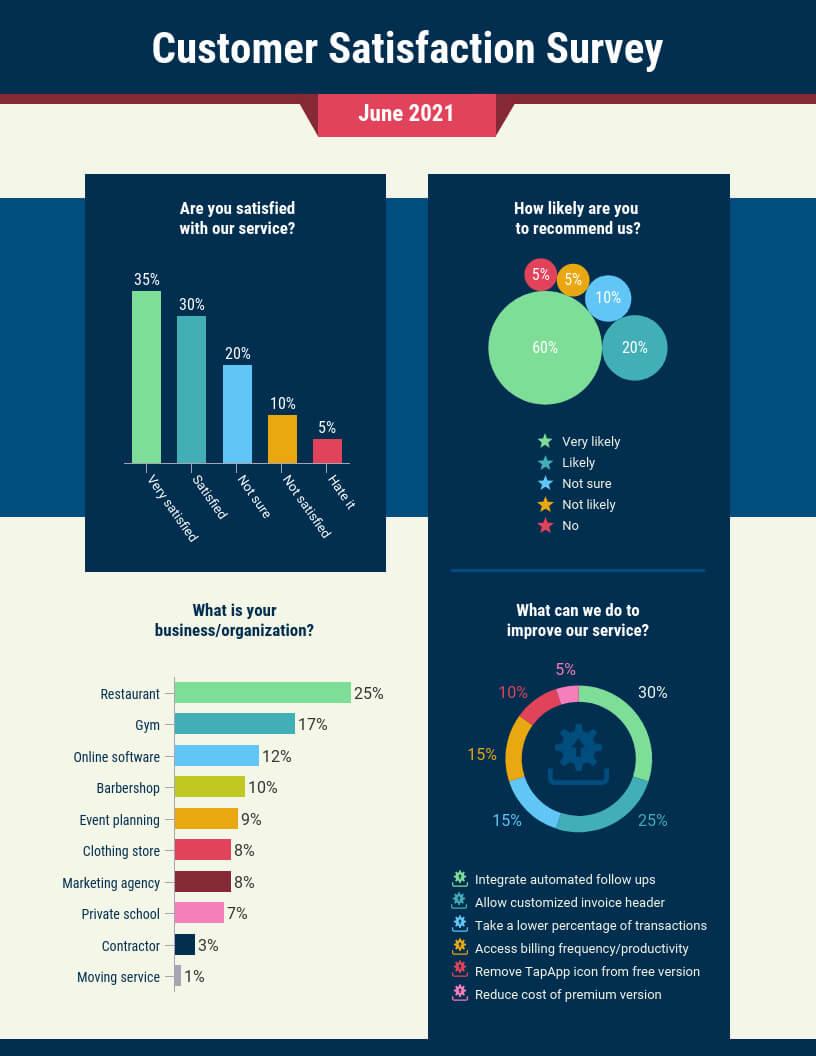 Customer Satisfaction Survey Summary Report Template With Regard To Customer Satisfaction Report Template