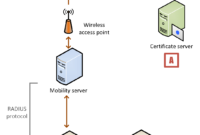Device Authentication—Sample Deployment (Windows) with regard to Workstation Authentication Certificate Template
