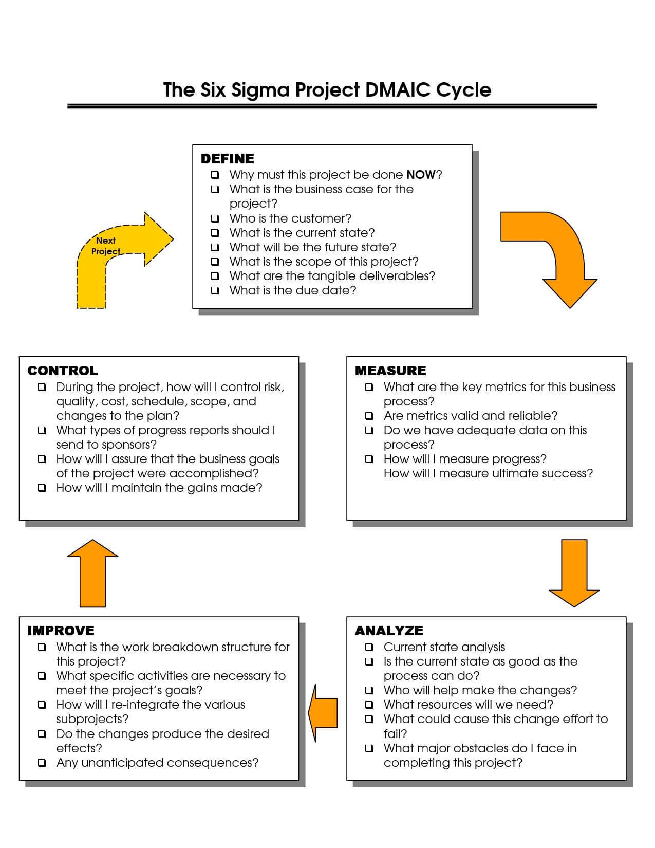 Dmaic Report Template Cool Best Photos Of Six Sigma Dmaic For Dmaic Report Template