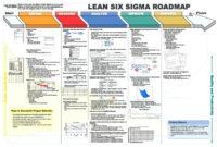 Dmaic Report Template Lean Six Sigma Flow Chart Project intended for Dmaic Report Template