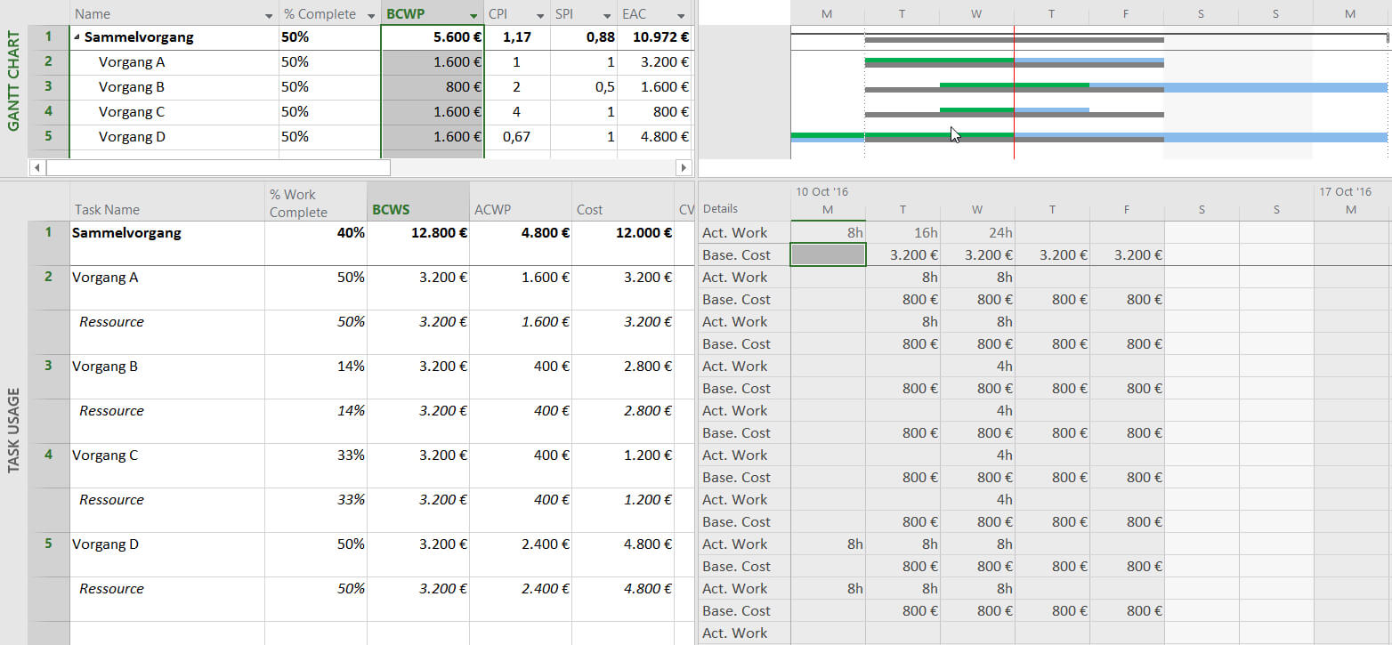 Earned Value Analysis With Microsoft Project – Why And How for Earned Value Report Template