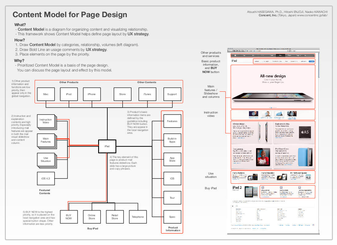 Example Ux Docs And Deliverables - Uxm with regard to Ux Report Template
