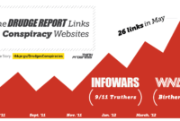 Fantastic Graphic From #thinkprogress: Drudge Report Exposed with Drudge Report Template