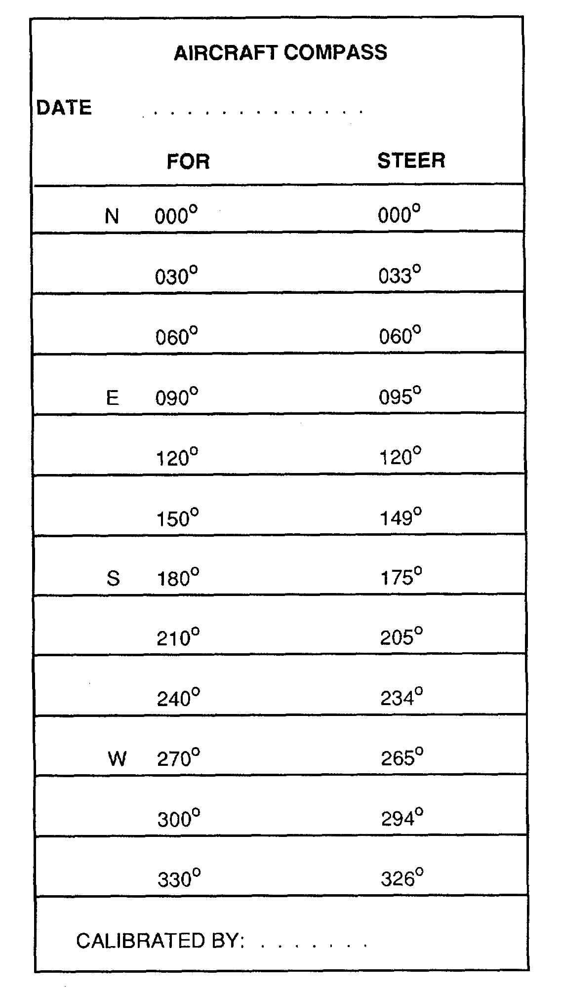 Figure 4 20. Compass Correction Card Intended For Compass Deviation Card Template