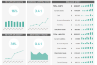 Finance Dashboards – Example #3: Financial Performance within Financial Reporting Dashboard Template