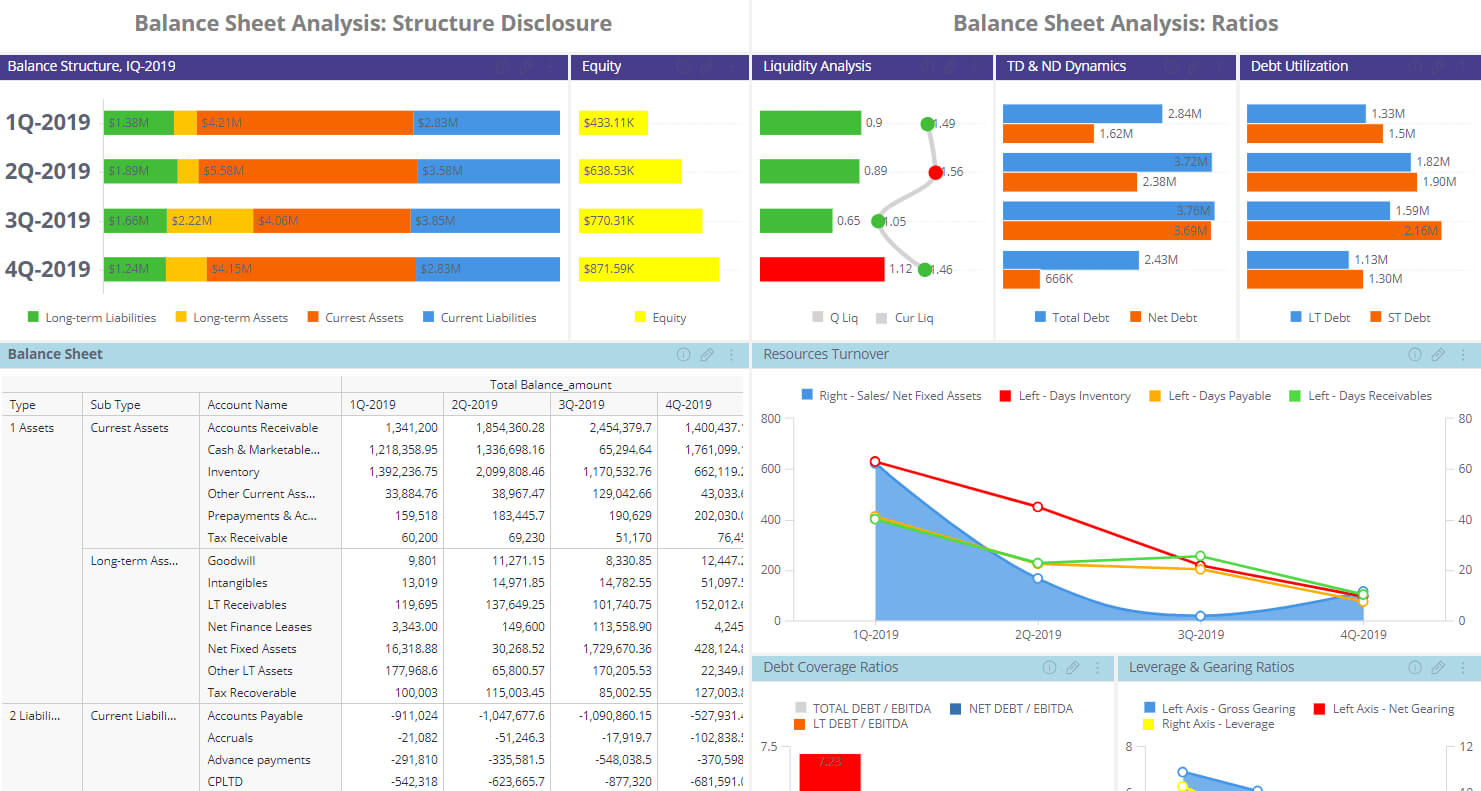 Financial Dashboard Examples   Sisense throughout Financial Reporting Dashboard Template